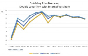 Shielding Effectiveness, Double Layer Tent with Internal Vestibu