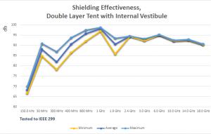 Shielding Effectivenss, Double Layer Tent with Internal Vestibule
