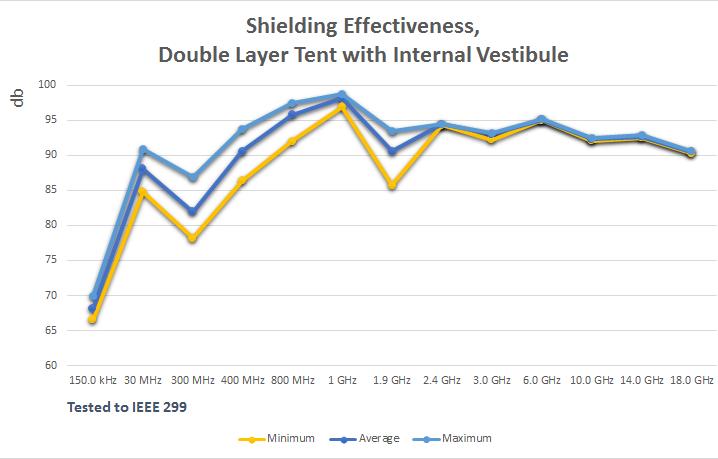 Shielding Effectivenss Double Layer Tent with Internal Vestibule  sc 1 st  Select Fabricators & Forensics Portable Tent Enclosures - Select Fabricators Inc