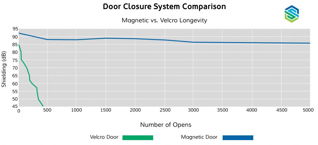 Magnets vs Velcro